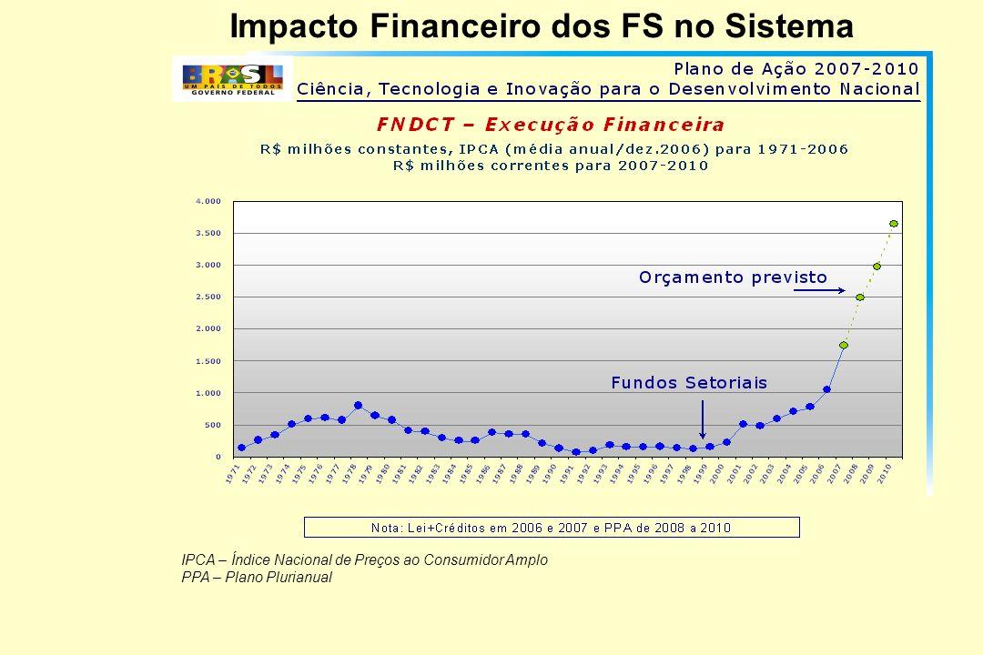 Impacto Financeiro dos FS no Sistema