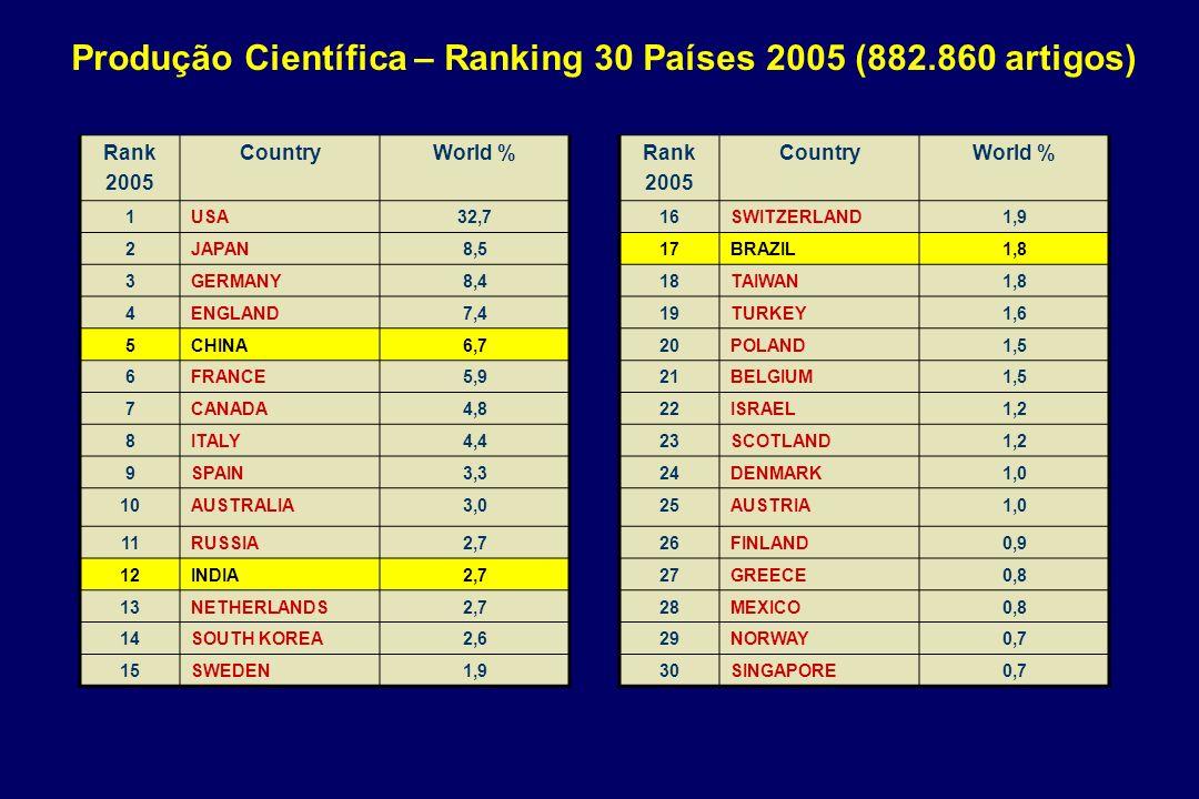 Produção Científica – Ranking 30 Países 2005 (882.860 artigos)
