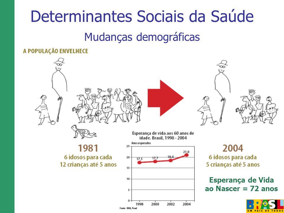 Determinantes Sociais da Saúde Mudanças demográficas