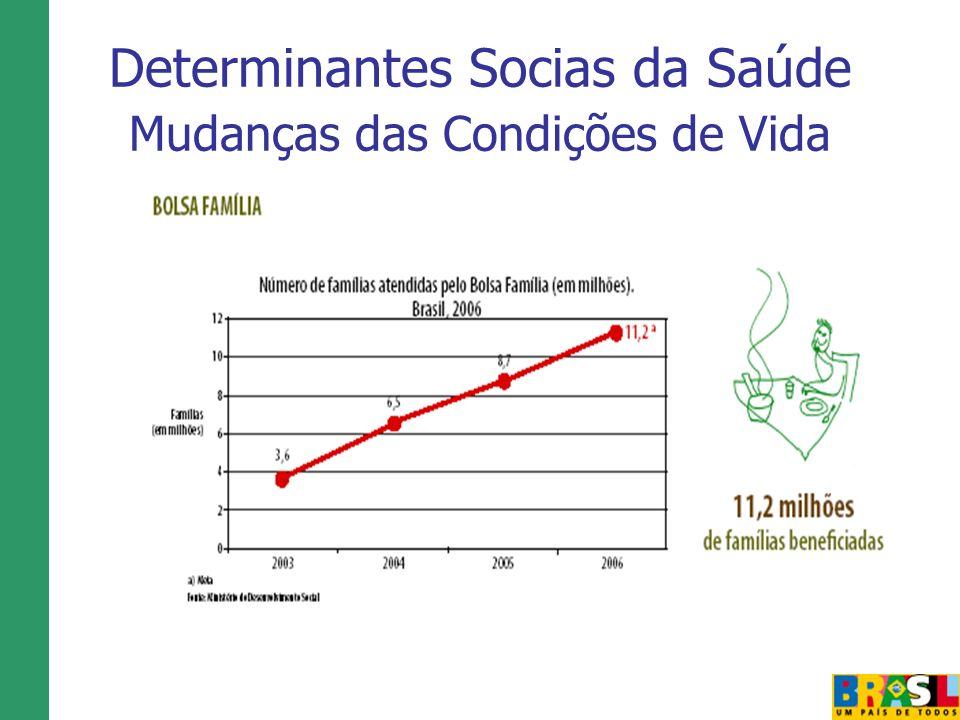 Determinantes Socias da Saúde Mudanças das Condições de Vida