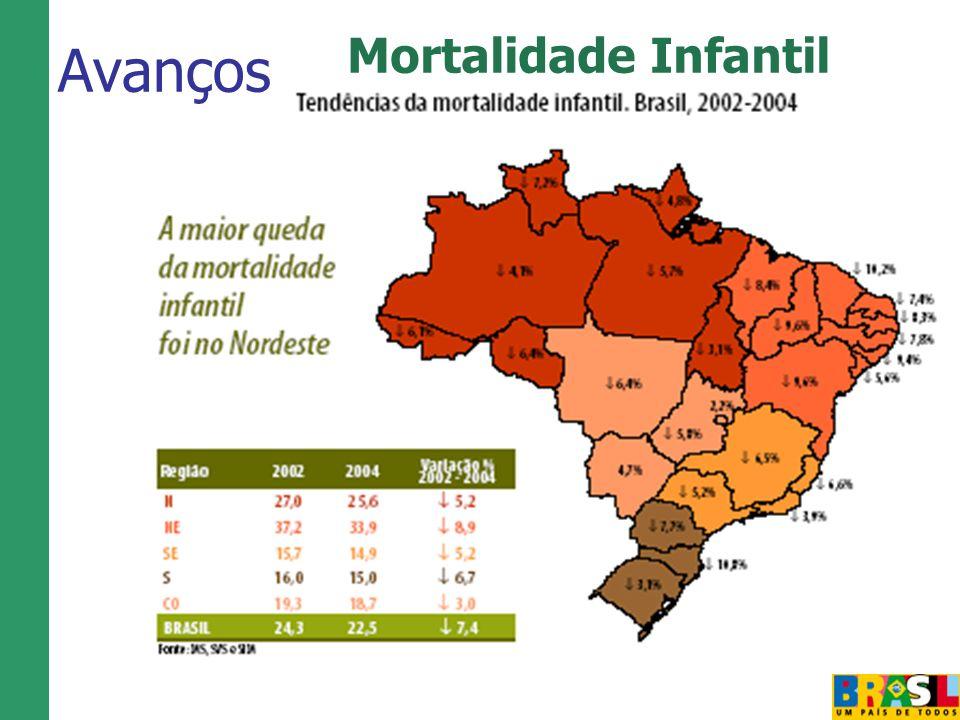 Mortalidade Infantil Avanços