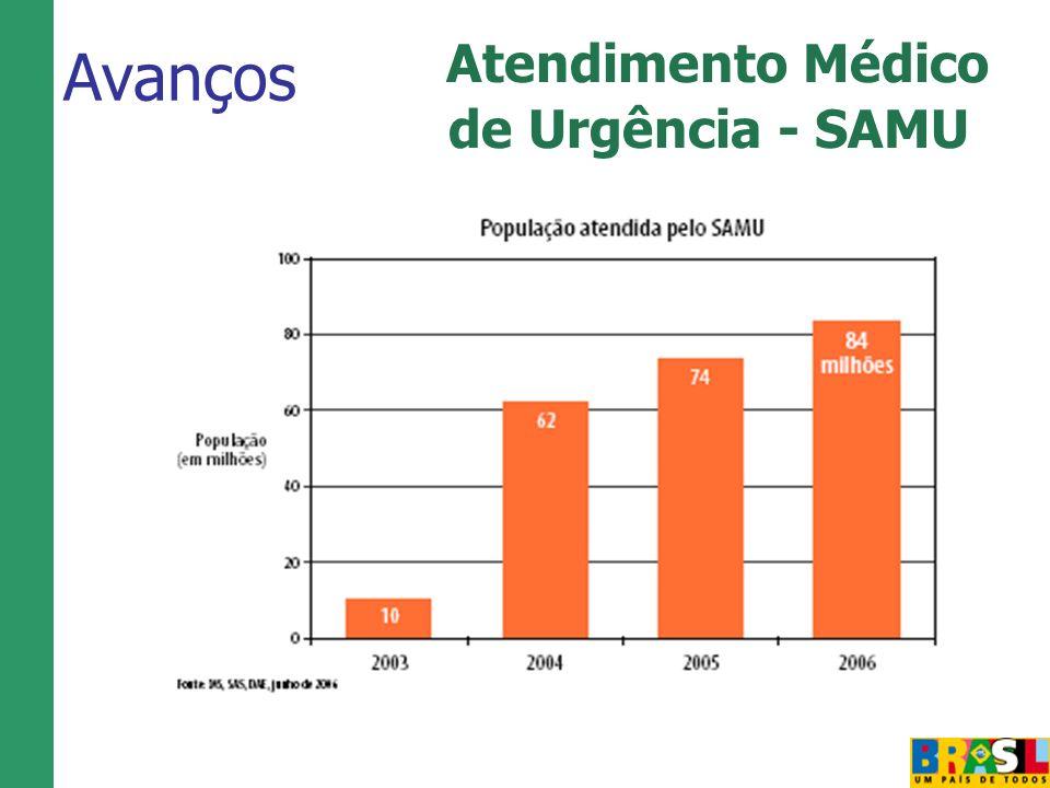 Atendimento Médico de Urgência - SAMU