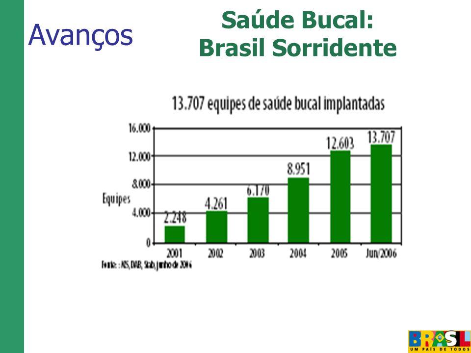 Saúde Bucal: Brasil Sorridente