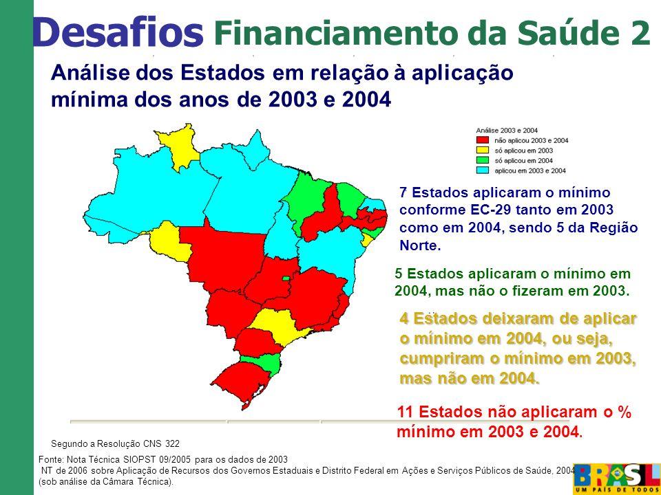 Financiamento da Saúde 2