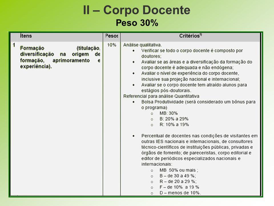 II – Corpo Docente Peso 30%