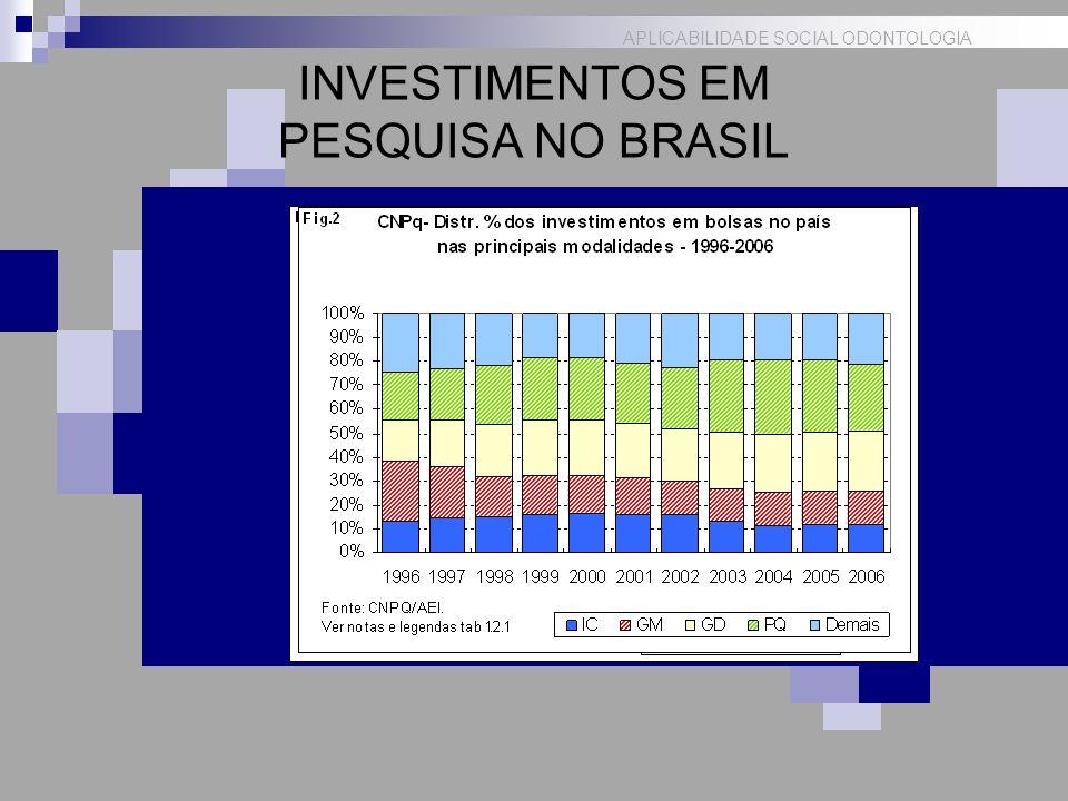 INVESTIMENTOS EM PESQUISA NO BRASIL