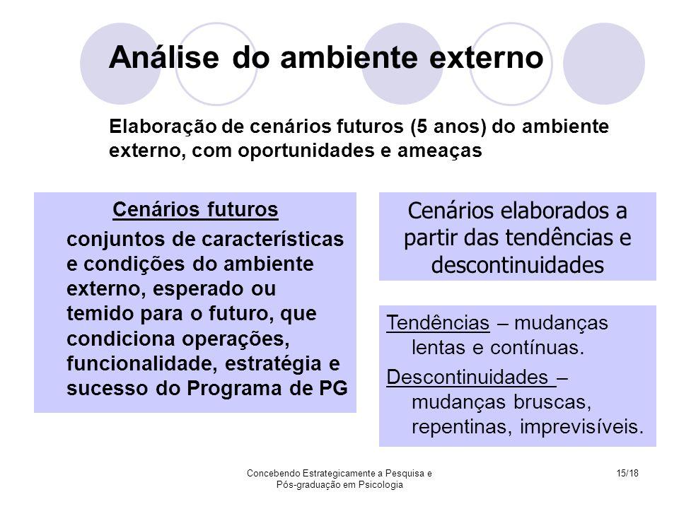 Análise do ambiente externo Elaboração de cenários futuros (5 anos) do ambiente externo, com oportunidades e ameaças