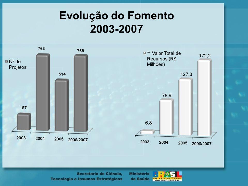 Evolução do Fomento 2003-2007 11