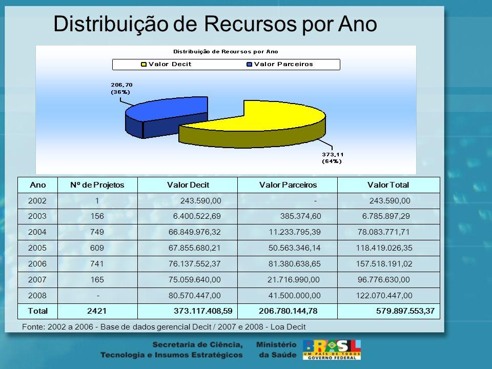 Distribuição de Recursos por Ano