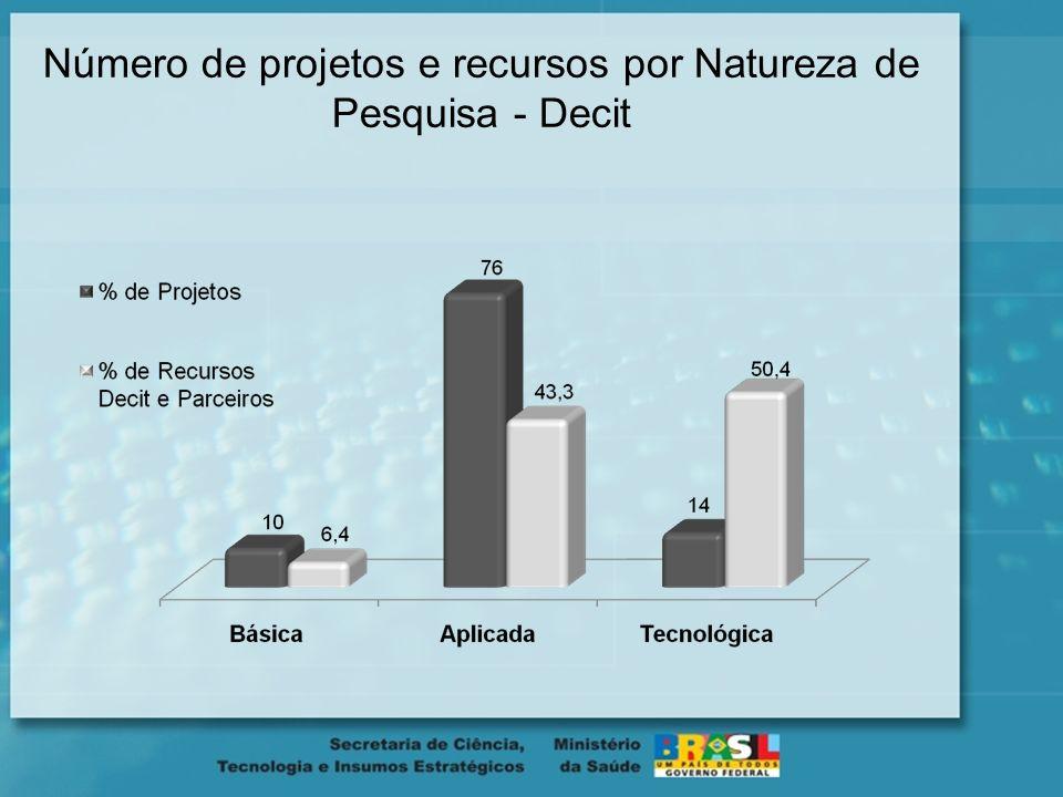 Número de projetos e recursos por Natureza de Pesquisa - Decit