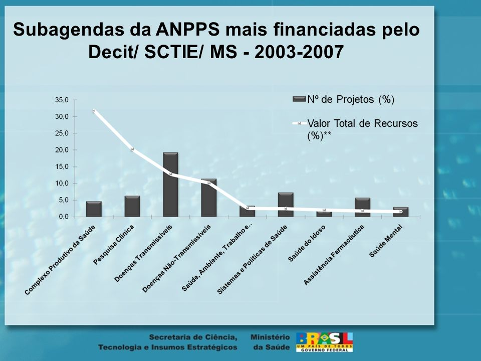 Subagendas da ANPPS mais financiadas pelo Decit/ SCTIE/ MS - 2003-2007