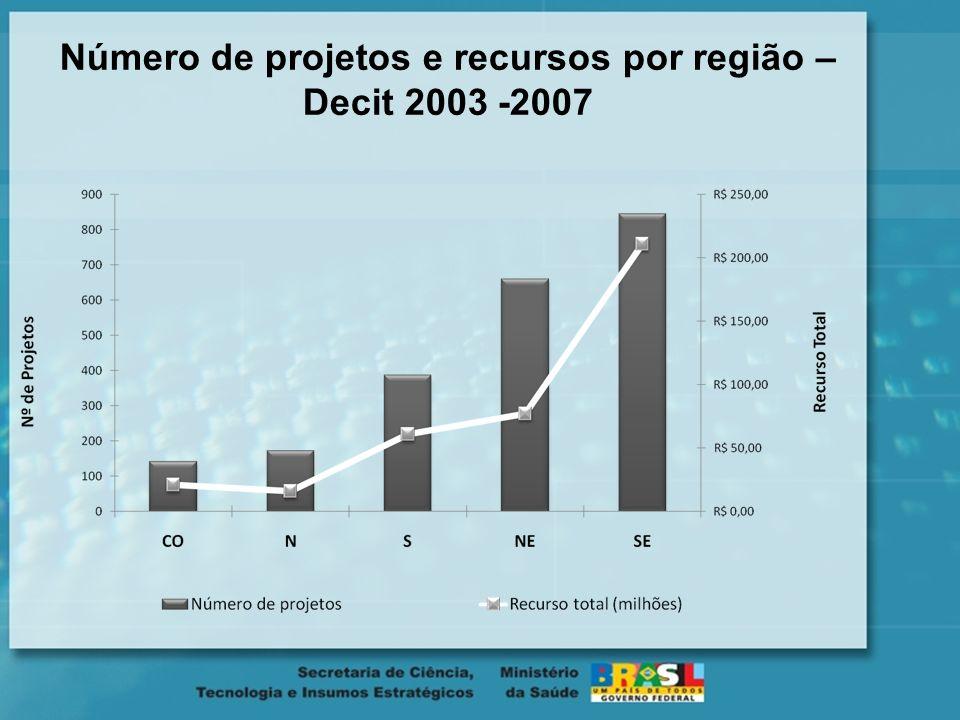 Número de projetos e recursos por região – Decit 2003 -2007