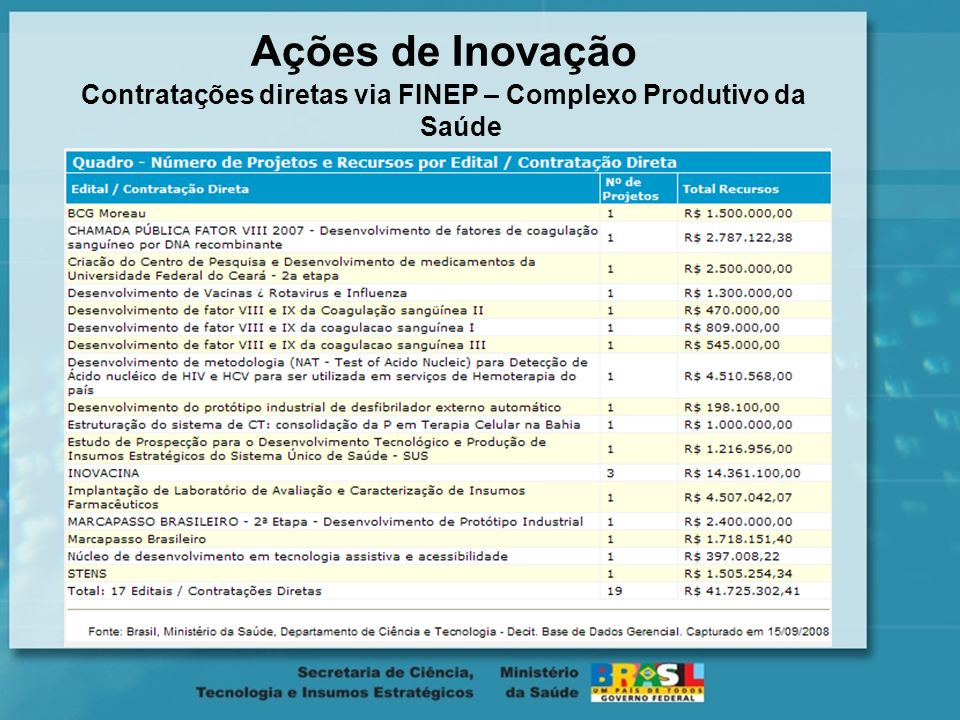 Contratações diretas via FINEP – Complexo Produtivo da Saúde