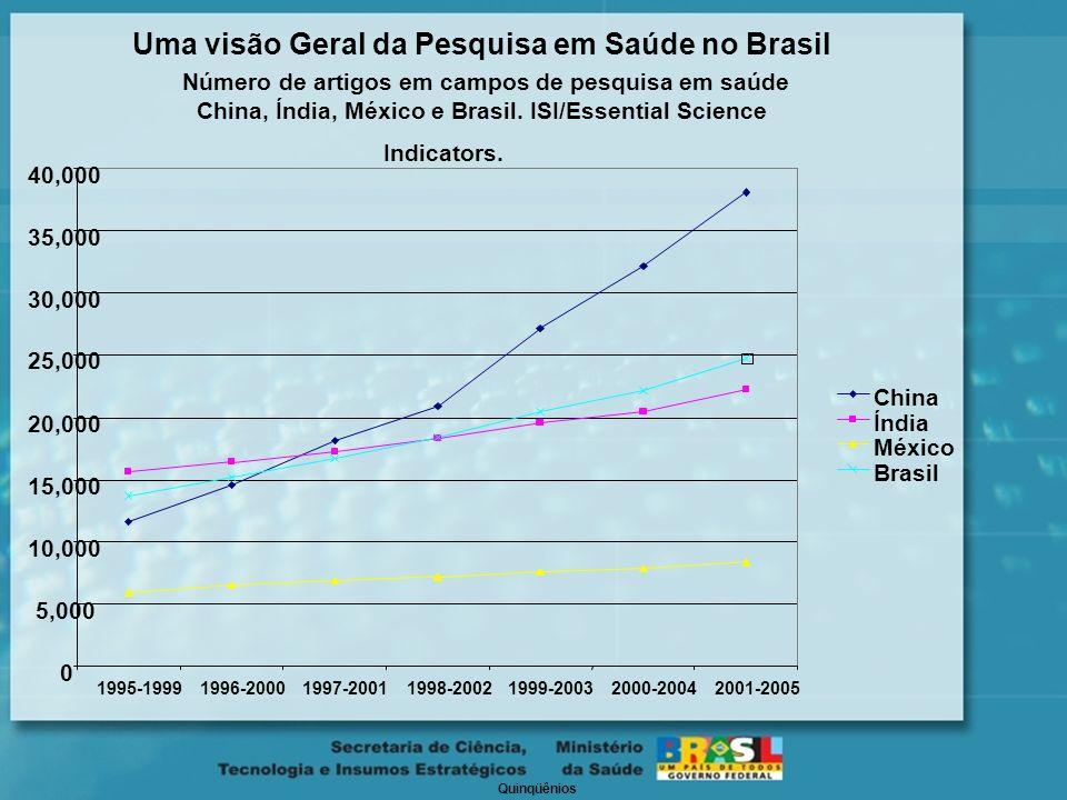 Uma visão Geral da Pesquisa em Saúde no Brasil Número de artigos em campos de pesquisa em saúde China, Índia, México e Brasil. ISI/Essential Science