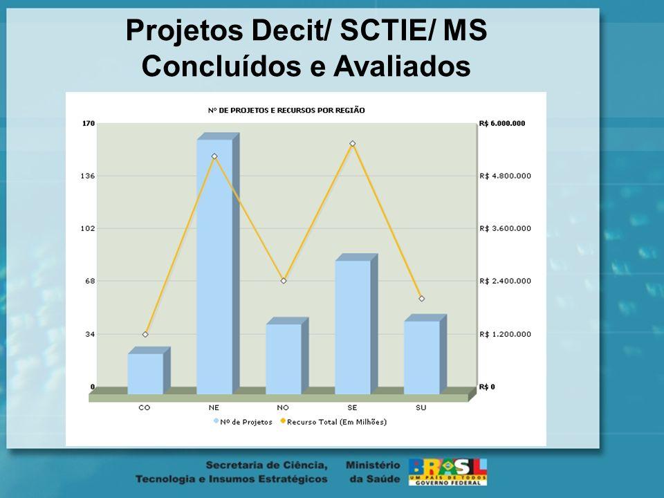 Projetos Decit/ SCTIE/ MS Concluídos e Avaliados