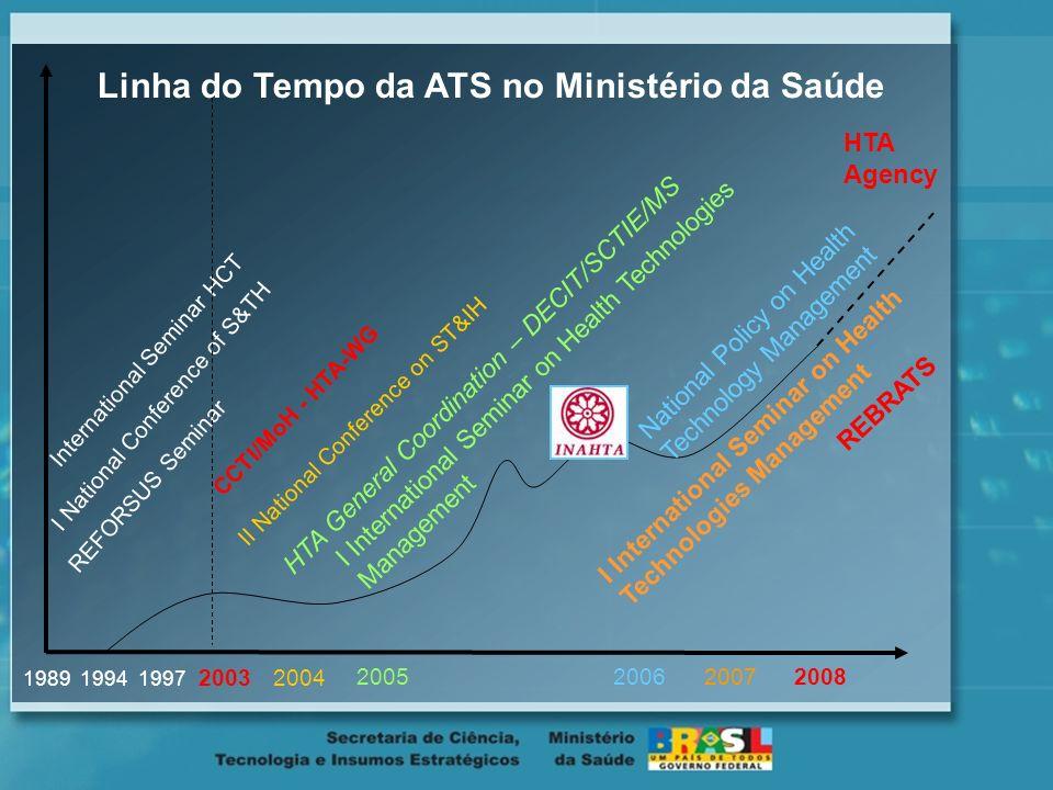 Linha do Tempo da ATS no Ministério da Saúde
