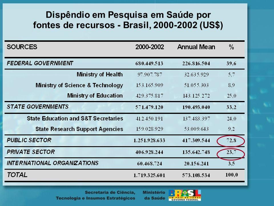 Dispêndio em Pesquisa em Saúde por fontes de recursos - Brasil, 2000-2002 (US$)
