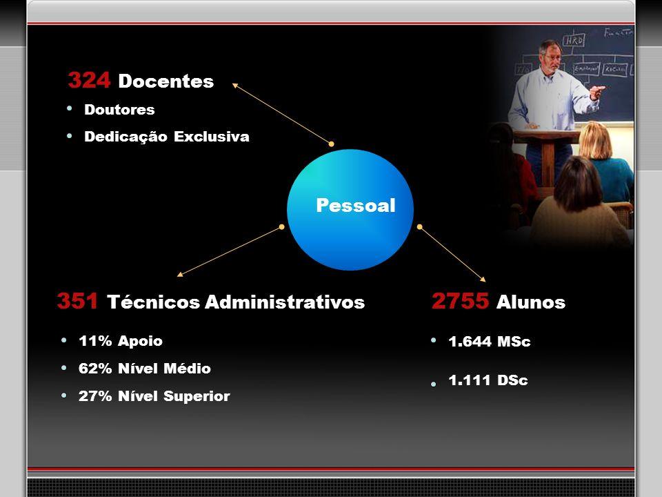 351 Técnicos Administrativos 2755 Alunos
