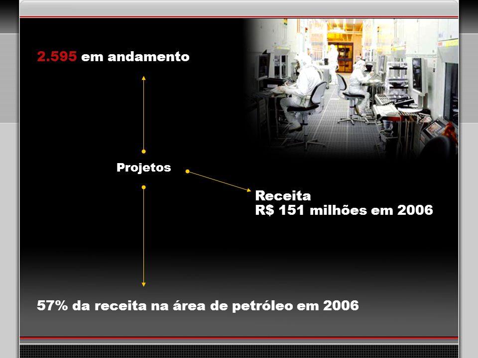 57% da receita na área de petróleo em 2006