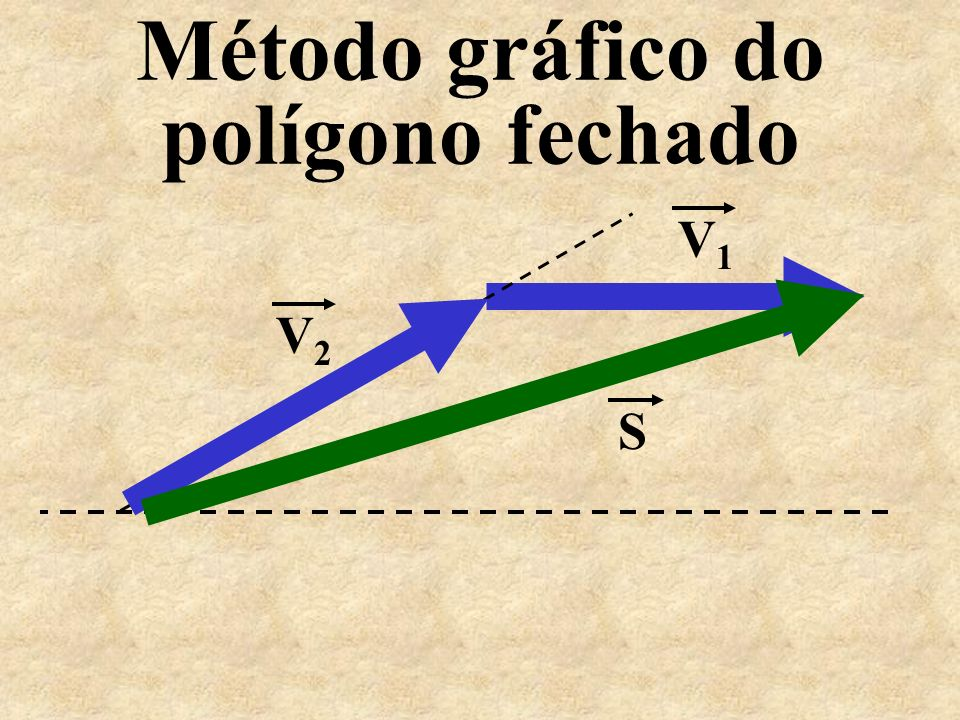 Método gráfico do polígono fechado