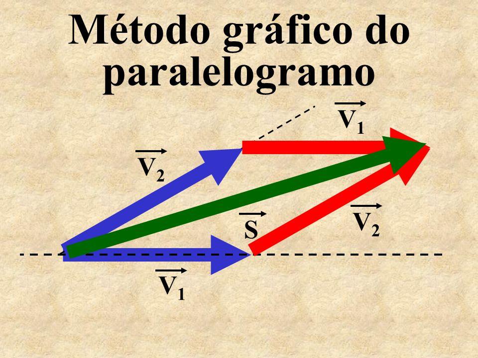 Método gráfico do paralelogramo