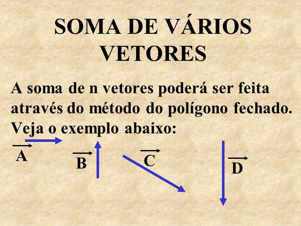 SOMA DE VÁRIOS VETORES A soma de n vetores poderá ser feita através do método do polígono fechado. Veja o exemplo abaixo: