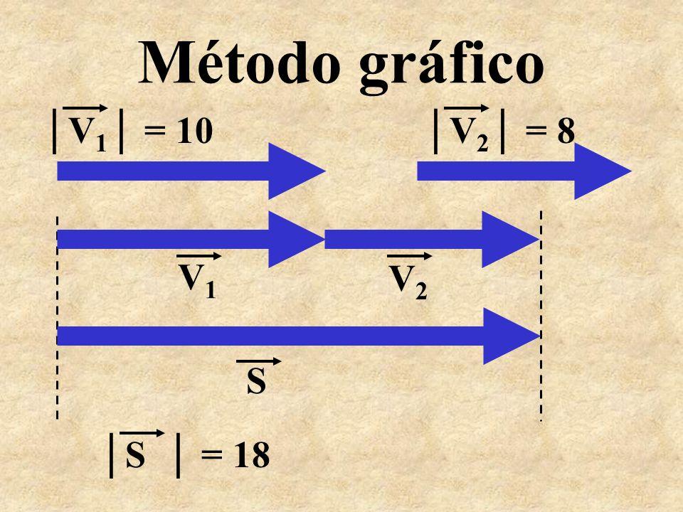 Método gráfico │V1│ = 10 │V2│ = 8 V1 V2 S │S │ = 18