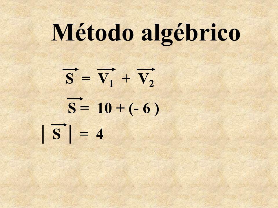 Método algébrico S = V1 + V2 S = 10 + (- 6 ) │ S │ = 4