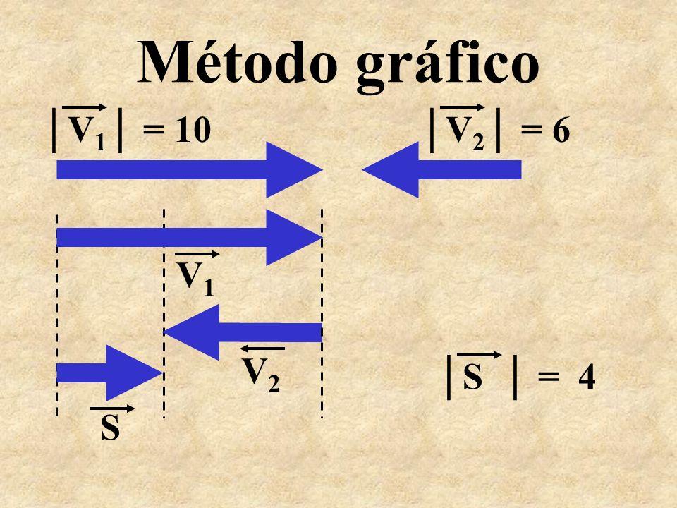 Método gráfico │V1│ = 10 │V2│ = 6 V1 V2 │S │ = 4 S