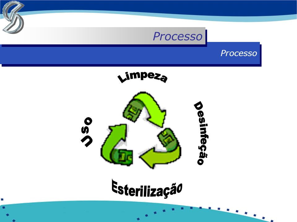 Processo Processo Limpeza Uso Desinfeção Esterilização