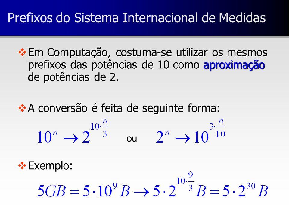 Prefixos do Sistema Internacional de Medidas