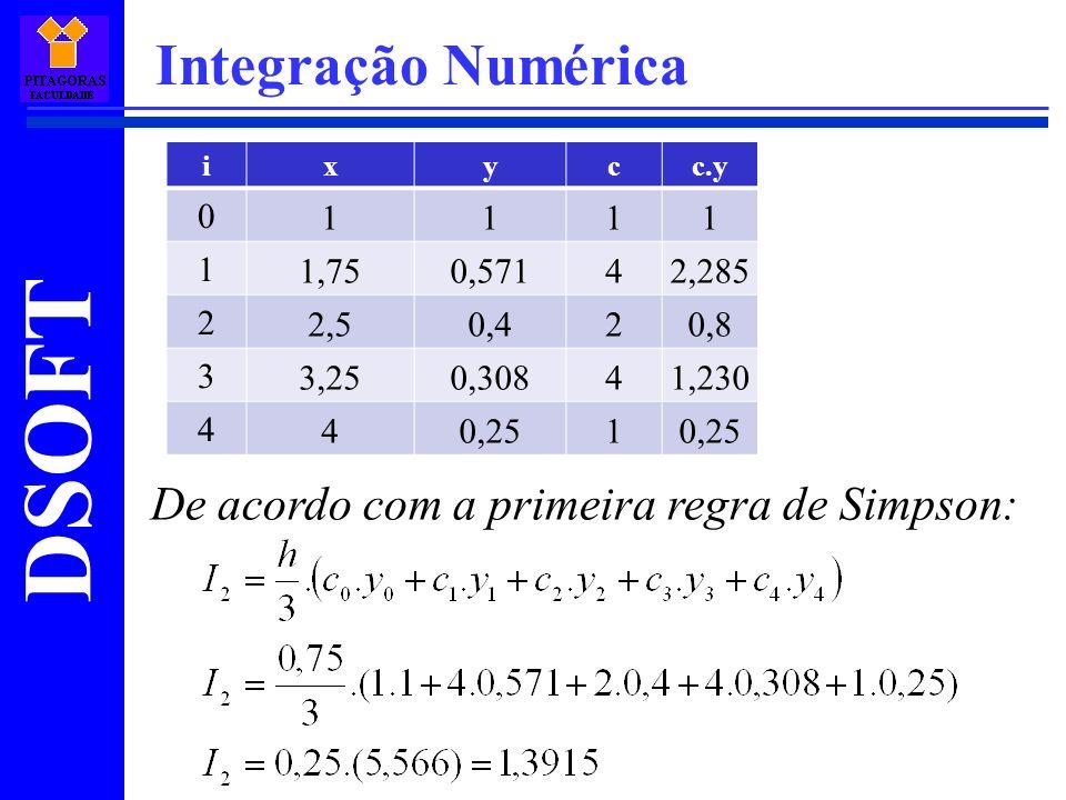Integração Numérica De acordo com a primeira regra de Simpson: 1 1,75