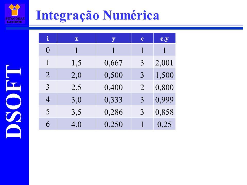 Integração Numérica i. x. y. c. c.y. 1. 1,5. 0,667. 3. 2,001. 2. 2,0. 0,500. 1,500. 2,5.