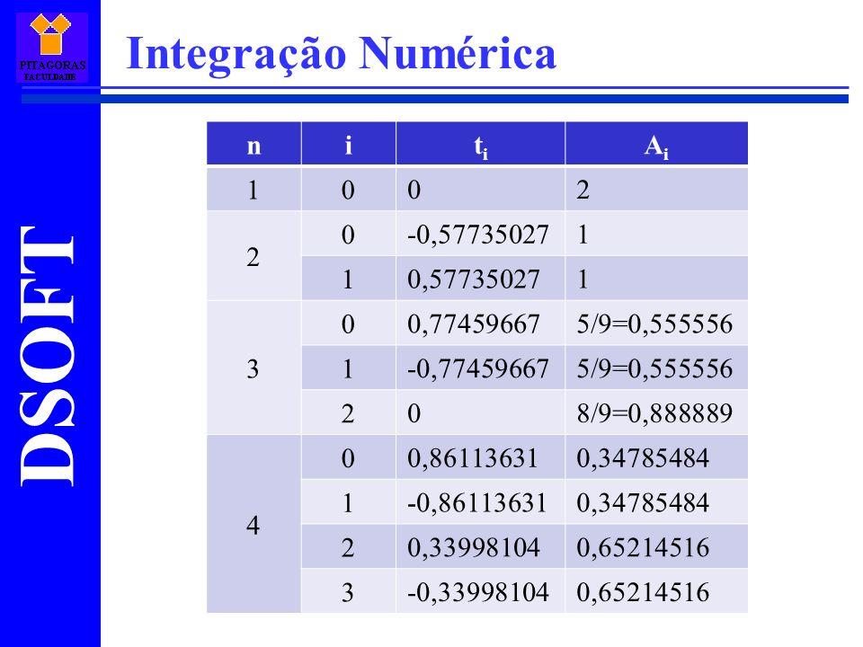 Integração Numérica n i ti Ai 1 2 -0,57735027 0,57735027 3 0,77459667