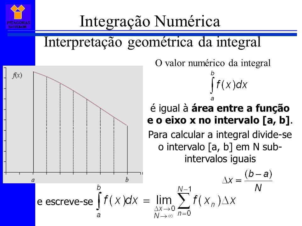 Integração Numérica Interpretação geométrica da integral