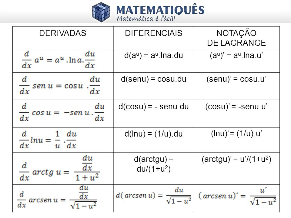 DERIVADASDIFERENCIAIS. NOTAÇÃO. DE LAGRANGE. d(au) = au.lna.du. (au)' = au.lna.u' d(senu) = cosu.du.