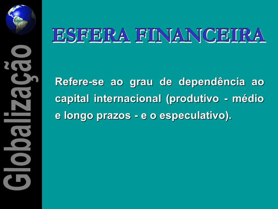 ESFERA FINANCEIRA Globalização Globalização
