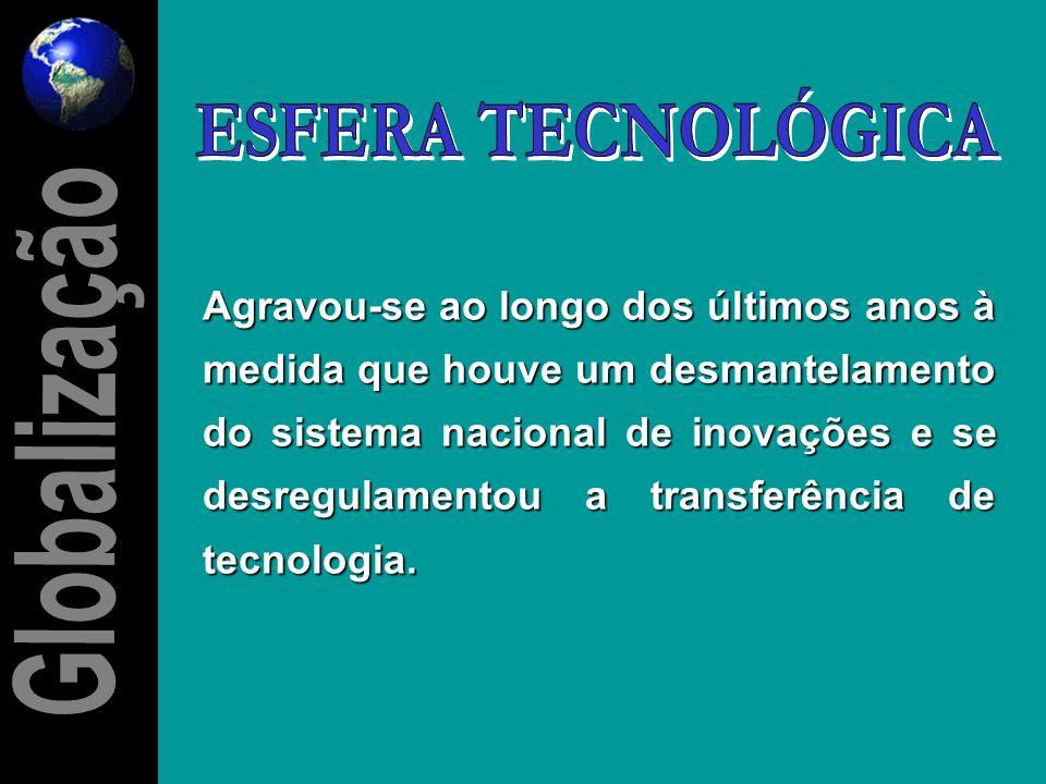 ESFERA TECNOLÓGICA Globalização Globalização