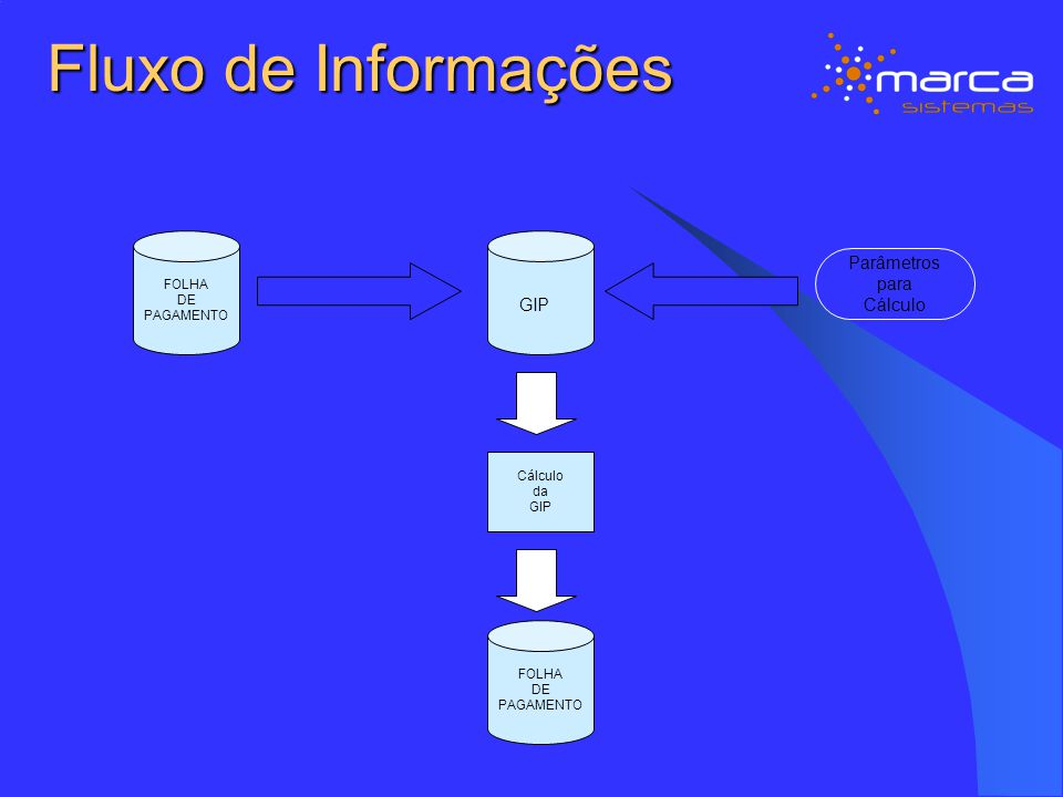 Fluxo de Informações Parâmetros para Cálculo GIP FOLHA DE PAGAMENTO
