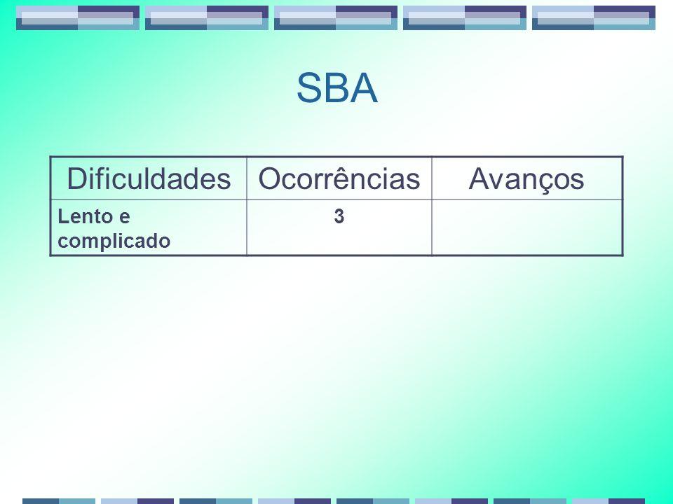 SBA Dificuldades Ocorrências Avanços Lento e complicado 3
