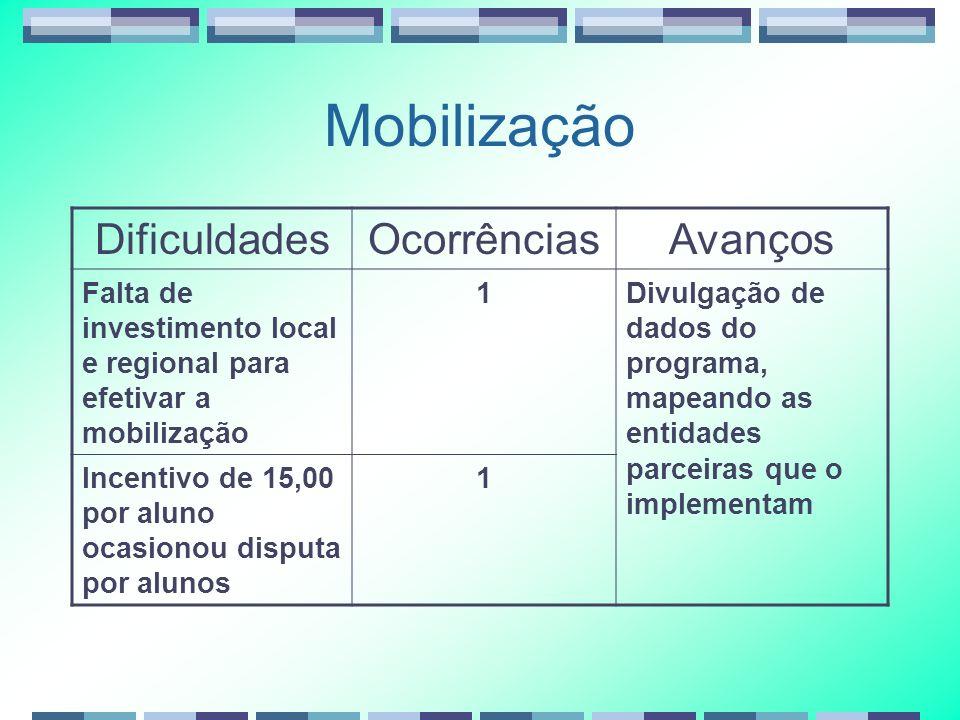 Mobilização Dificuldades Ocorrências Avanços