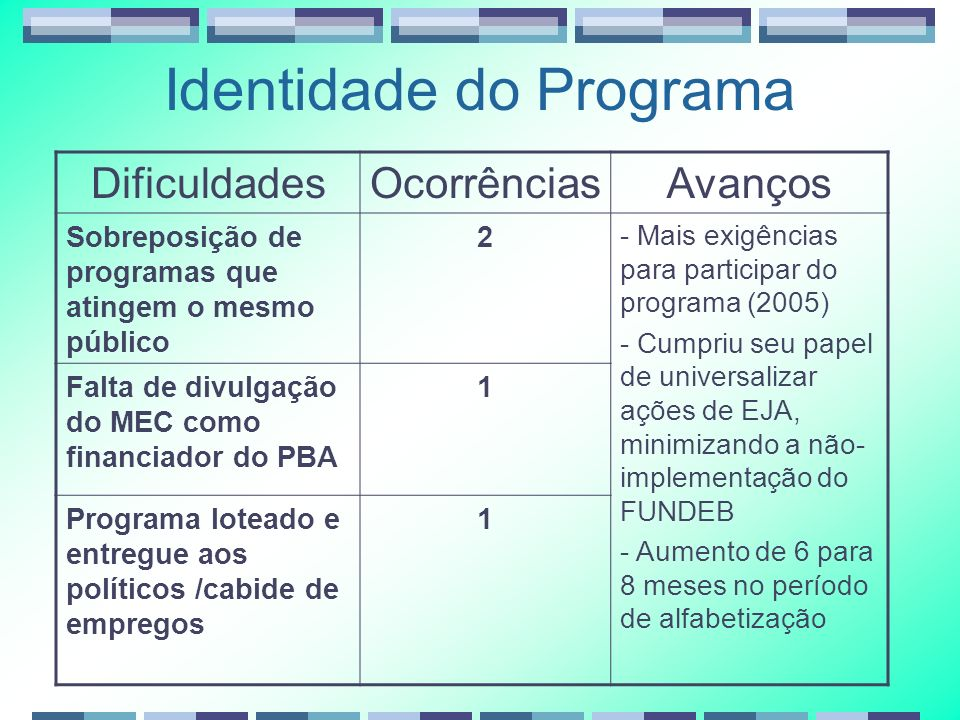 Identidade do Programa