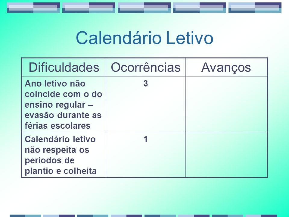 Calendário Letivo Dificuldades Ocorrências Avanços