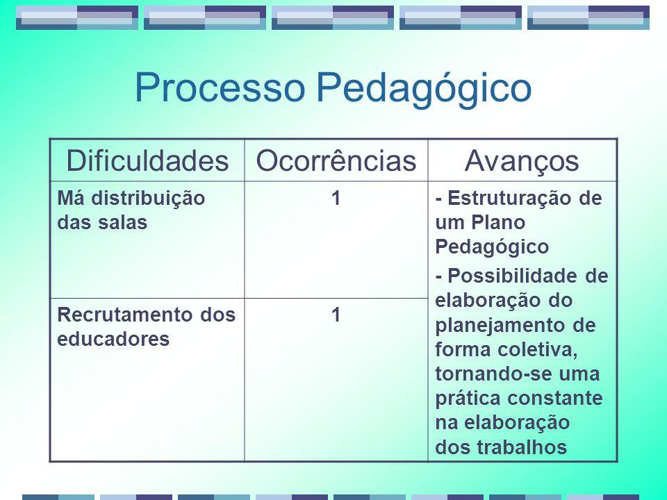 Processo Pedagógico Dificuldades Ocorrências Avanços