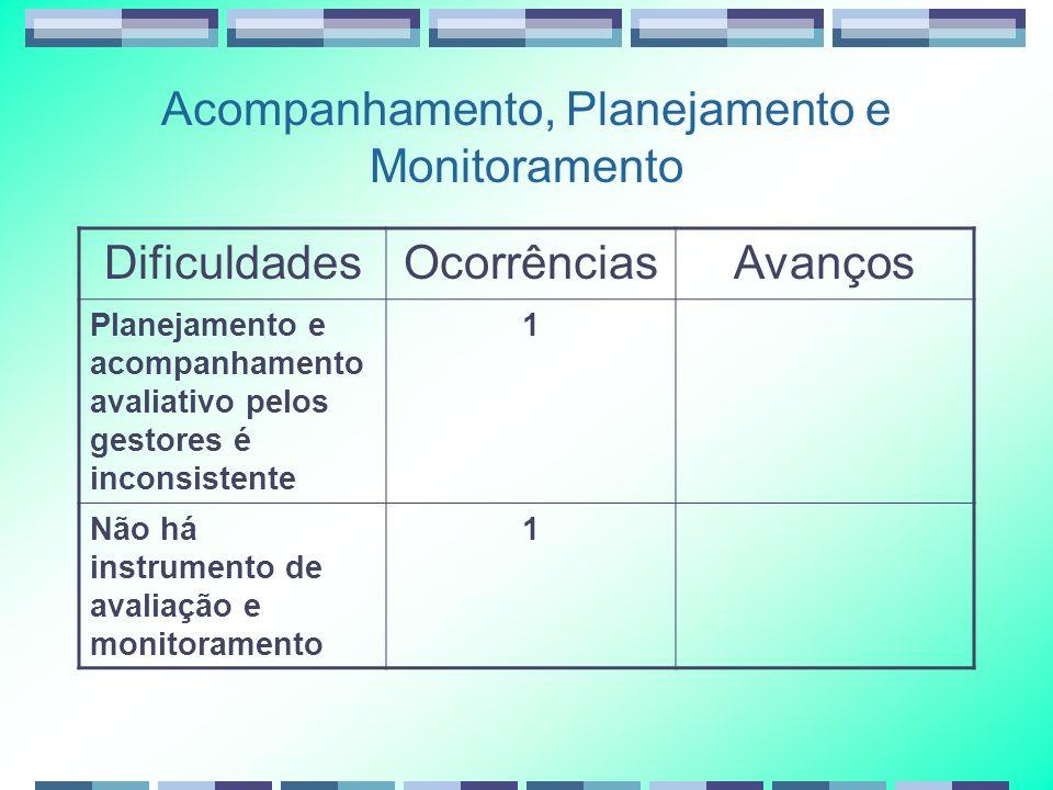 Acompanhamento, Planejamento e Monitoramento