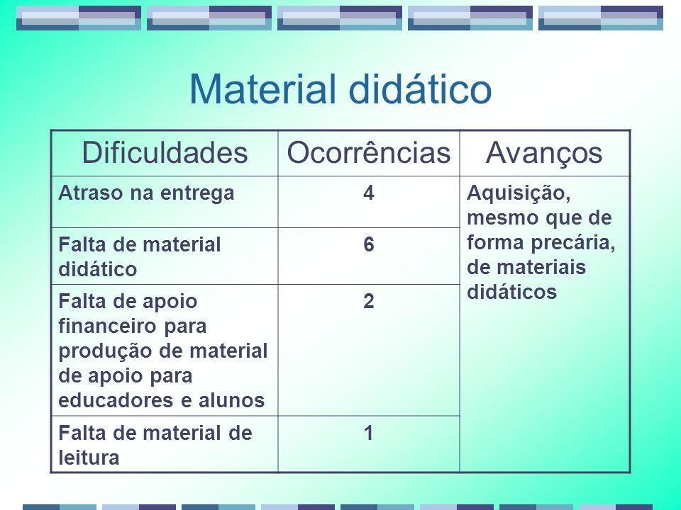 Material didático Dificuldades Ocorrências Avanços Atraso na entrega 4