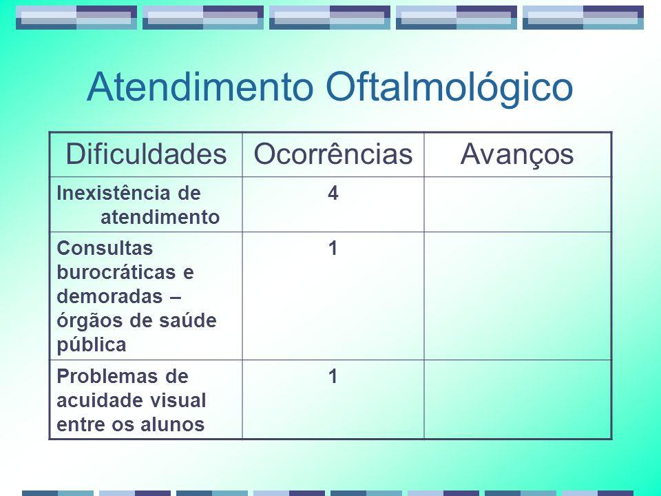 Atendimento Oftalmológico