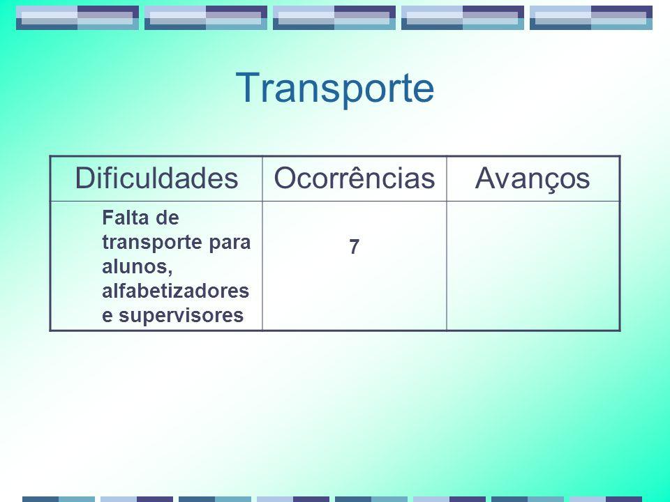 Transporte Dificuldades Ocorrências Avanços