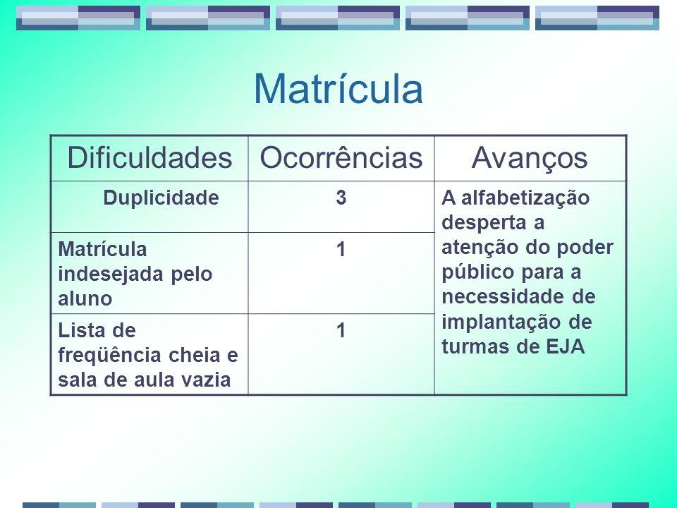 Matrícula Dificuldades Ocorrências Avanços Duplicidade 3