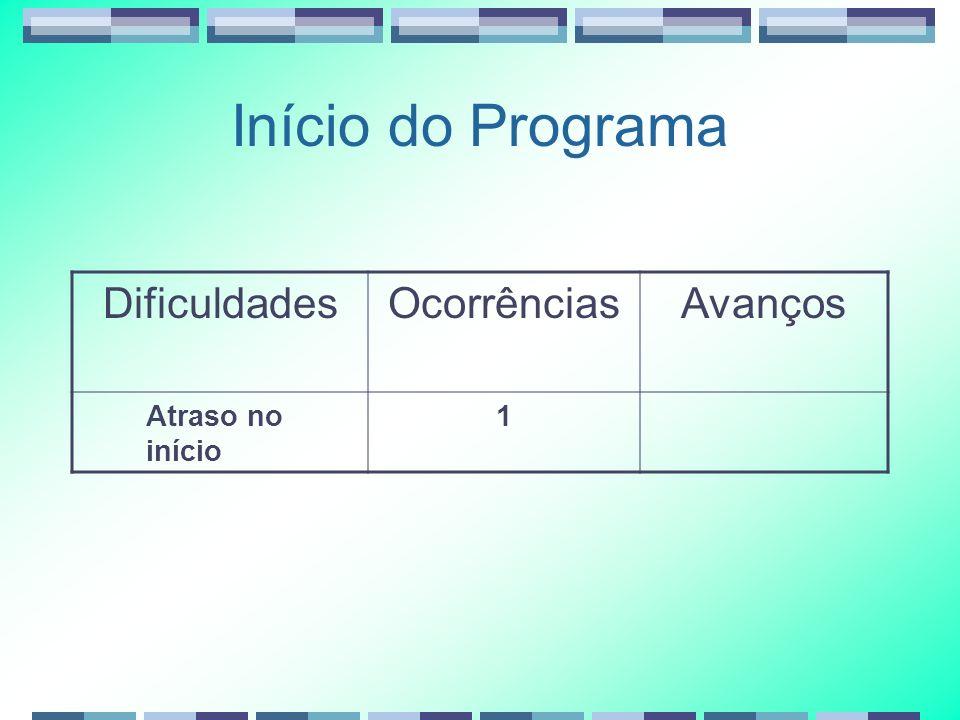 Início do Programa Dificuldades Ocorrências Avanços Atraso no início 1